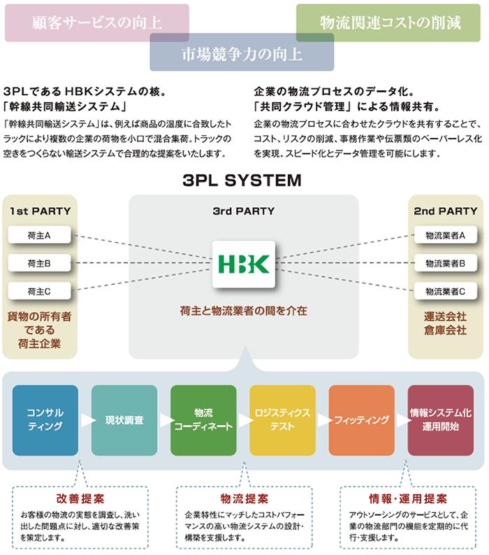 3PLシステムイメージ